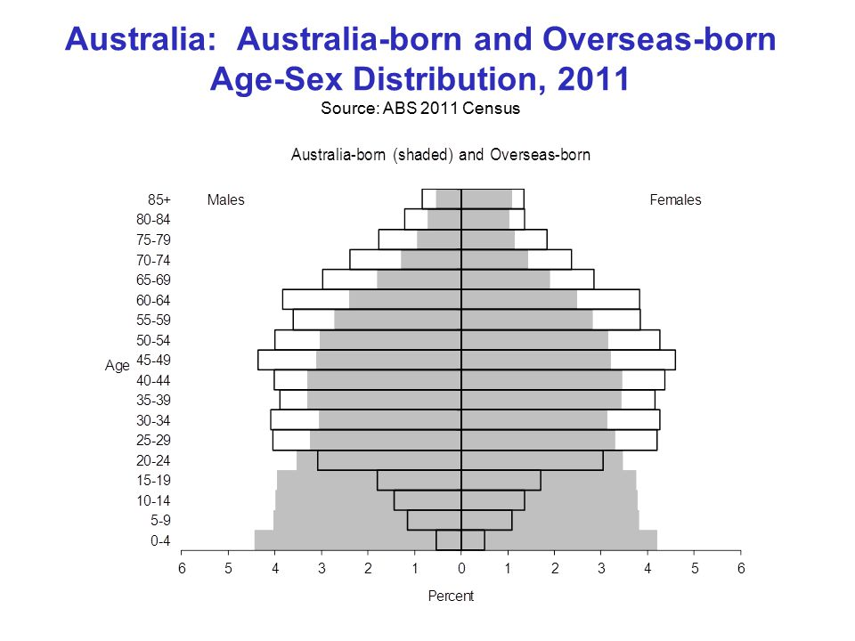 Australia: Australia-born and Overseas-born Age-Sex Distribution, 2011 Source: ABS 2011 Census