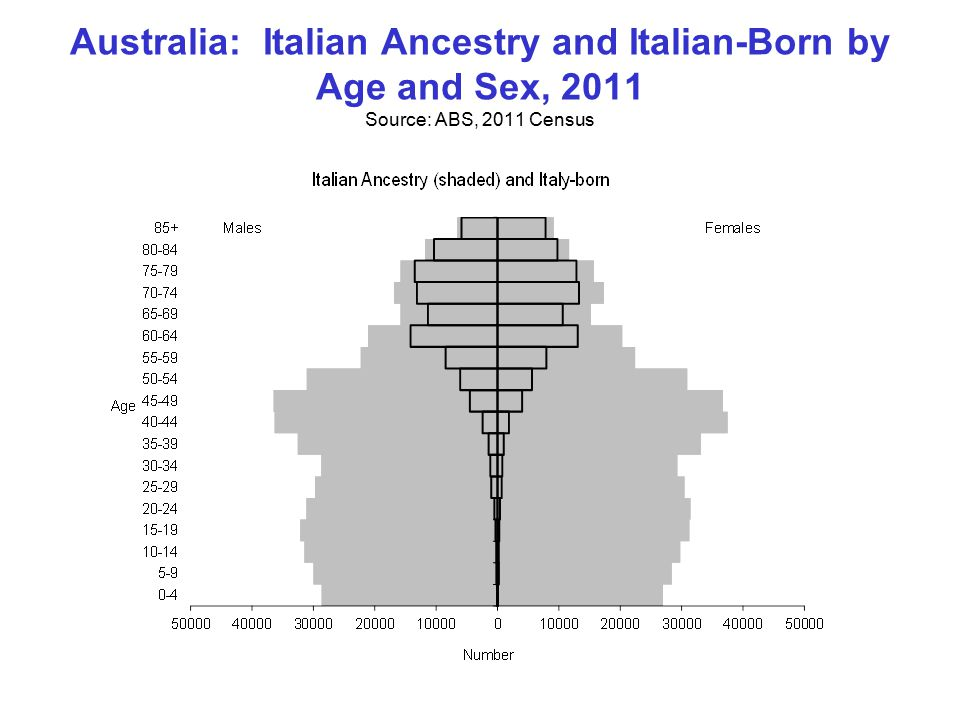 Australia: Italian Ancestry and Italian-Born by Age and Sex, 2011 Source: ABS, 2011 Census