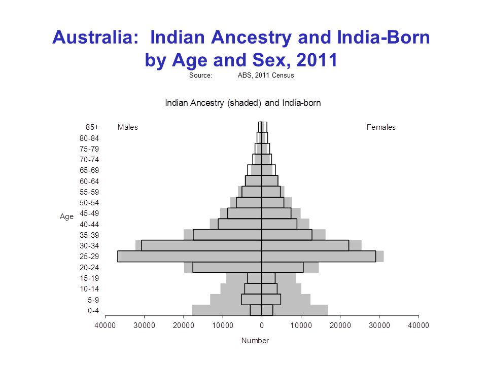 Australia: Indian Ancestry and India-Born by Age and Sex, 2011 Source:ABS, 2011 Census