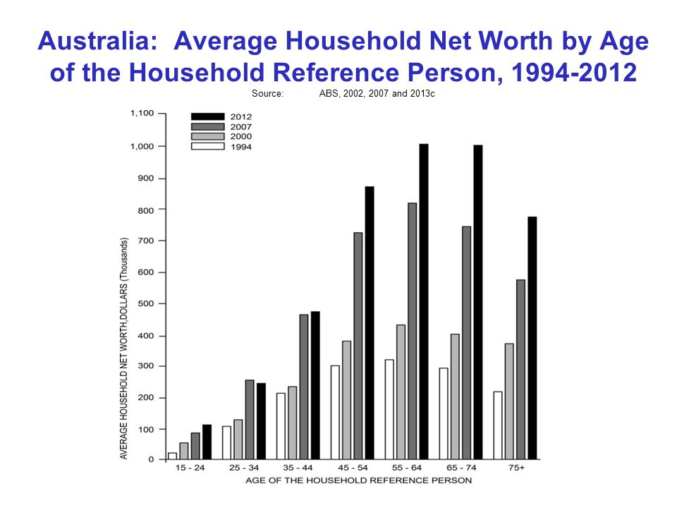 Australia: Average Household Net Worth by Age of the Household Reference Person, Source:ABS, 2002, 2007 and 2013c