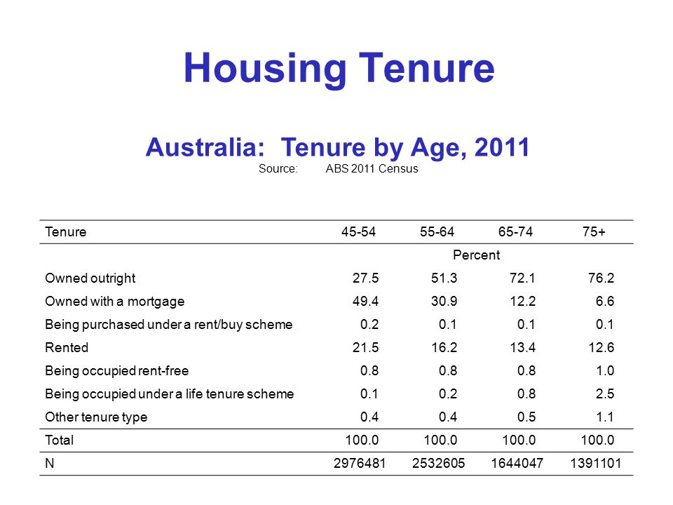 Housing Tenure Tenure Percent Owned outright Owned with a mortgage Being purchased under a rent/buy scheme Rented Being occupied rent-free Being occupied under a life tenure scheme Other tenure type Total100.0 N Australia: Tenure by Age, 2011 Source:ABS 2011 Census