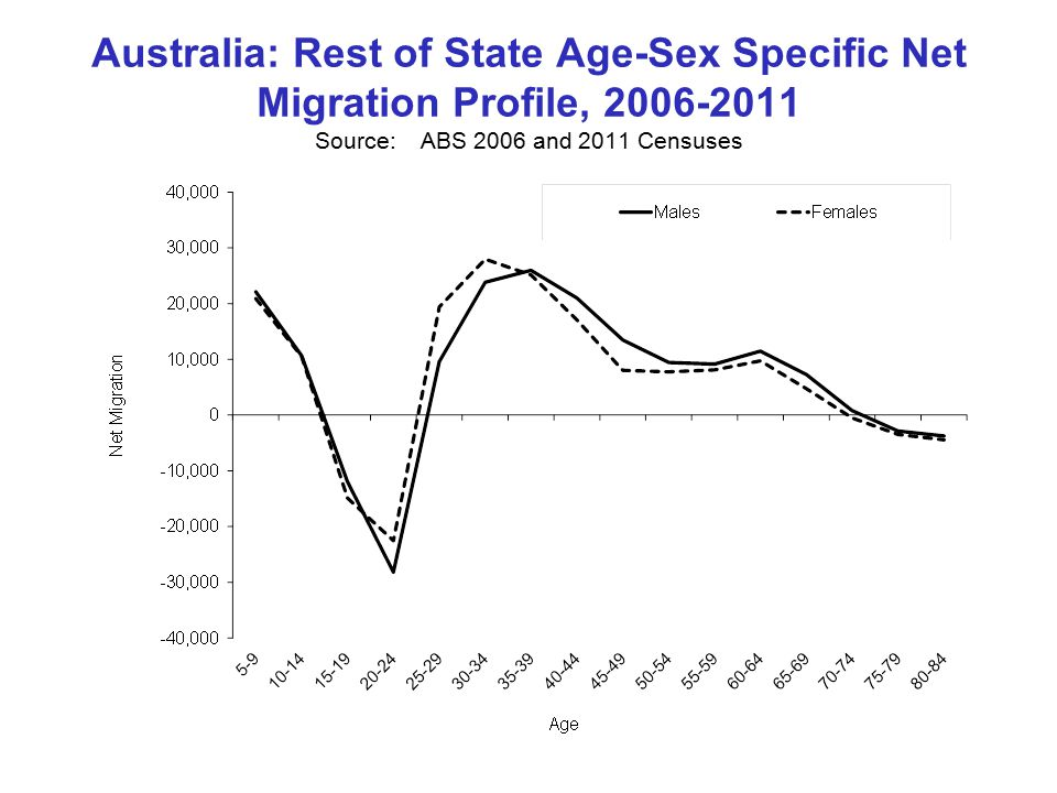 Australia: Rest of State Age-Sex Specific Net Migration Profile, Source:ABS 2006 and 2011 Censuses