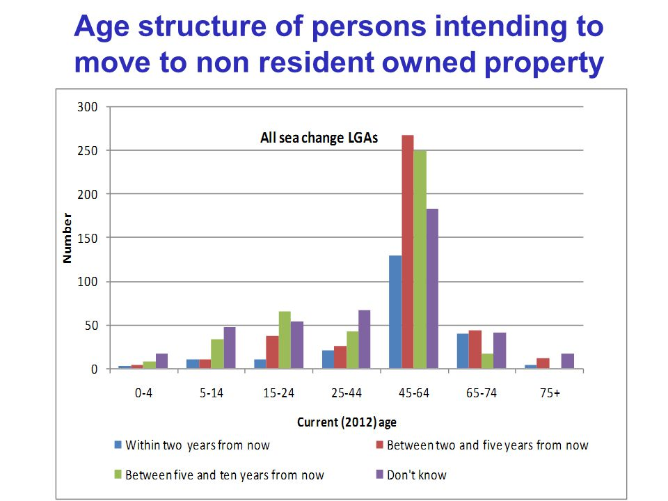 Age structure of persons intending to move to non resident owned property