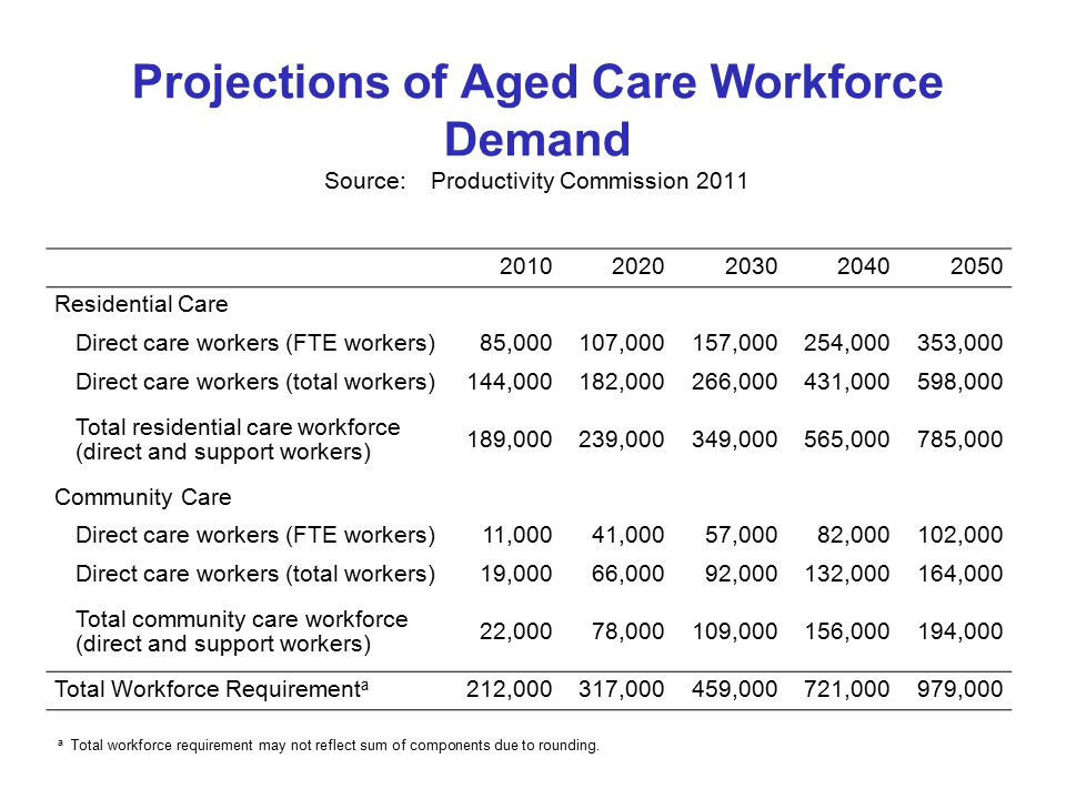 Projections of Aged Care Workforce Demand Source:Productivity Commission Residential Care Direct care workers (FTE workers)85,000107,000157,000254,000353,000 Direct care workers (total workers)144,000182,000266,000431,000598,000 Total residential care workforce (direct and support workers) 189,000239,000349,000565,000785,000 Community Care Direct care workers (FTE workers)11,00041,00057,00082,000102,000 Direct care workers (total workers)19,00066,00092,000132,000164,000 Total community care workforce (direct and support workers) 22,00078,000109,000156,000194,000 Total Workforce Requirement a 212,000317,000459,000721,000979,000 a Total workforce requirement may not reflect sum of components due to rounding.