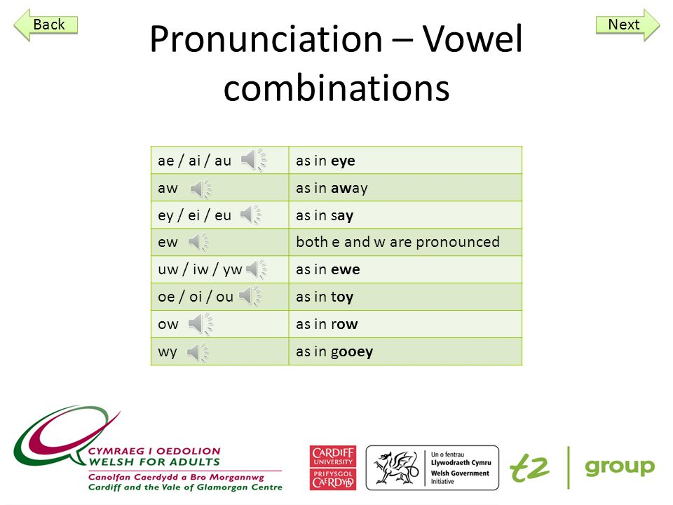 Pronunciation – Vowel combinations ae / ai / auas in eye awas in away ey / ei / euas in say ewboth e and w are pronounced uw / iw / ywas in ewe oe / oi / ouas in toy owas in row wyas in gooey Back Next