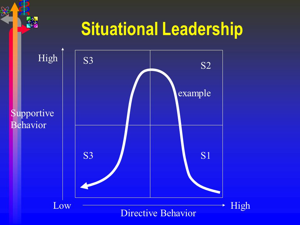 Situational Leadership S2 S1 S3 HighLow High Supportive Behavior Directive Behavior example