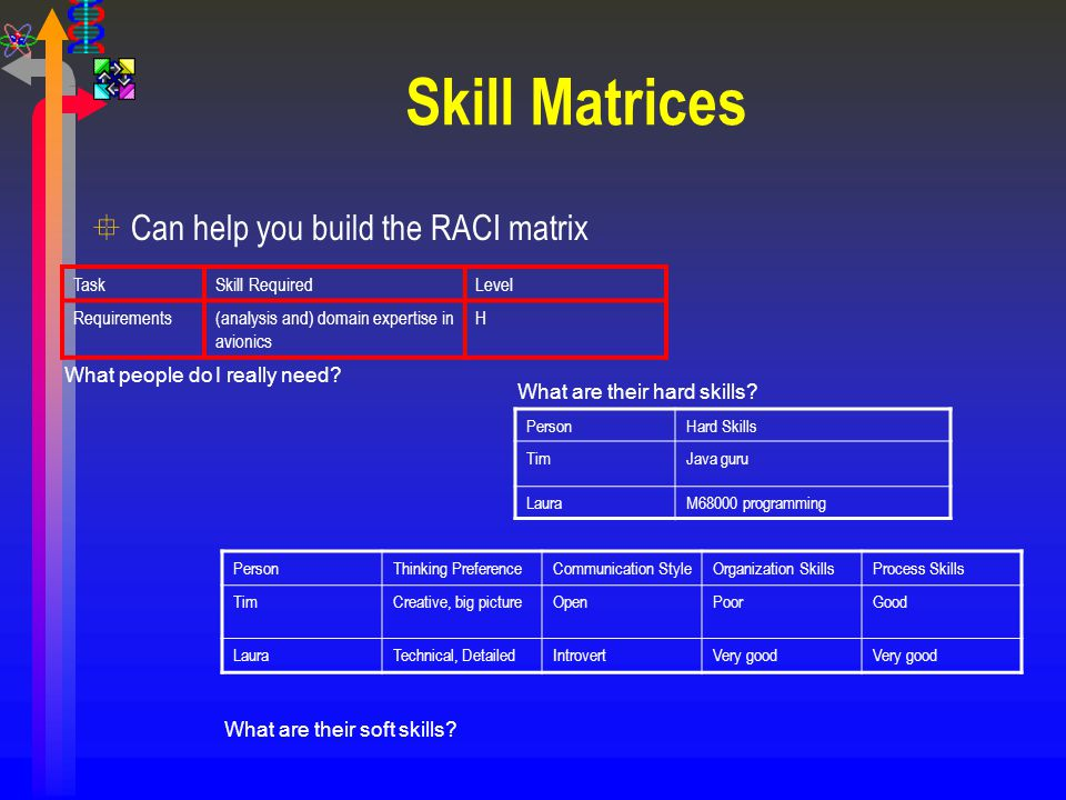 Skill Matrices TaskSkill RequiredLevel Requirements(analysis and) domain expertise in avionics H °Can help you build the RACI matrix PersonThinking Pr