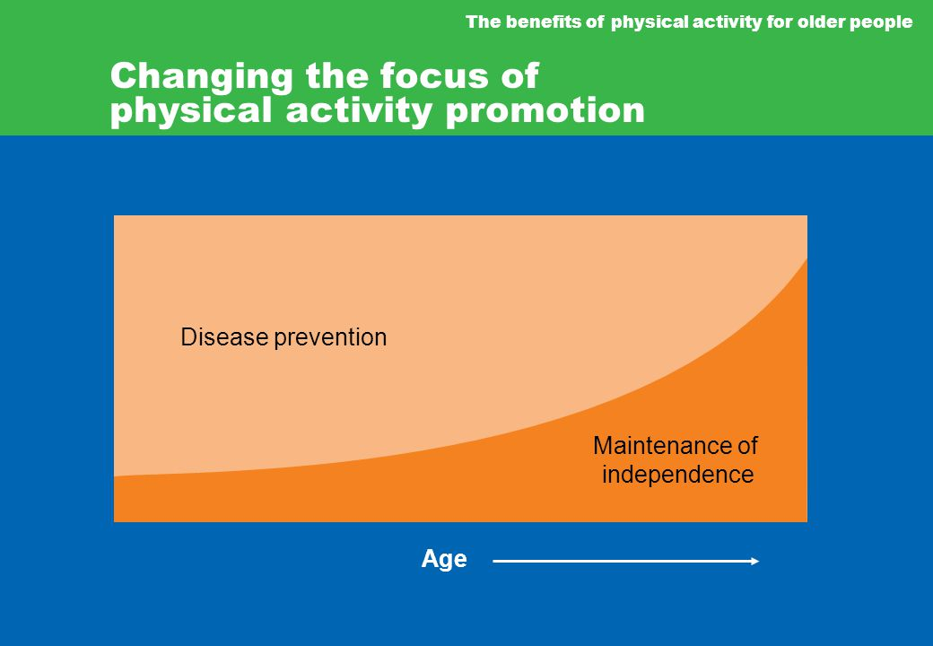 The benefits of physical activity for older people Changing the focus of physical activity promotion Disease prevention Maintenance of independence Age