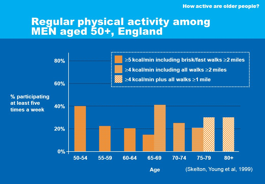 How active are older people.