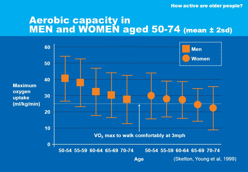 How active are older people? Aerobic capacity in MEN and WOMEN aged 50-74 (mean ± 2sd) Maximum oxygen uptake (ml/kg/min) (Skelton, Young et al, 1999)
