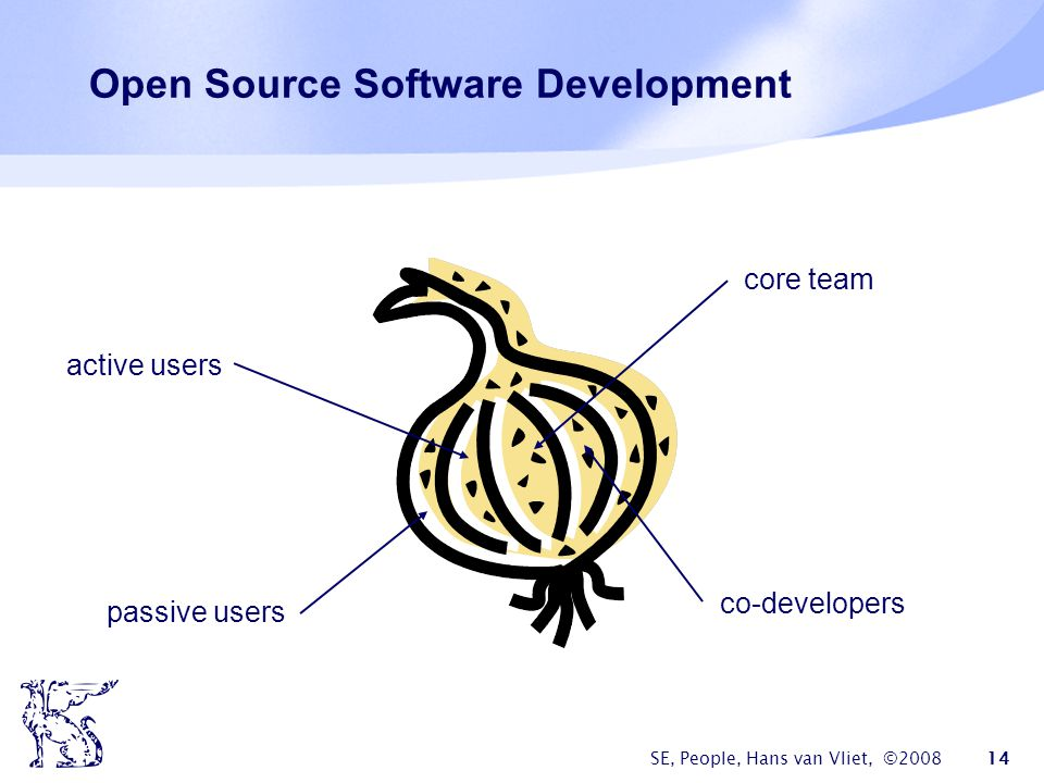 SE, People, Hans van Vliet, ©2008 14 Open Source Software Development core team co-developers active users passive users
