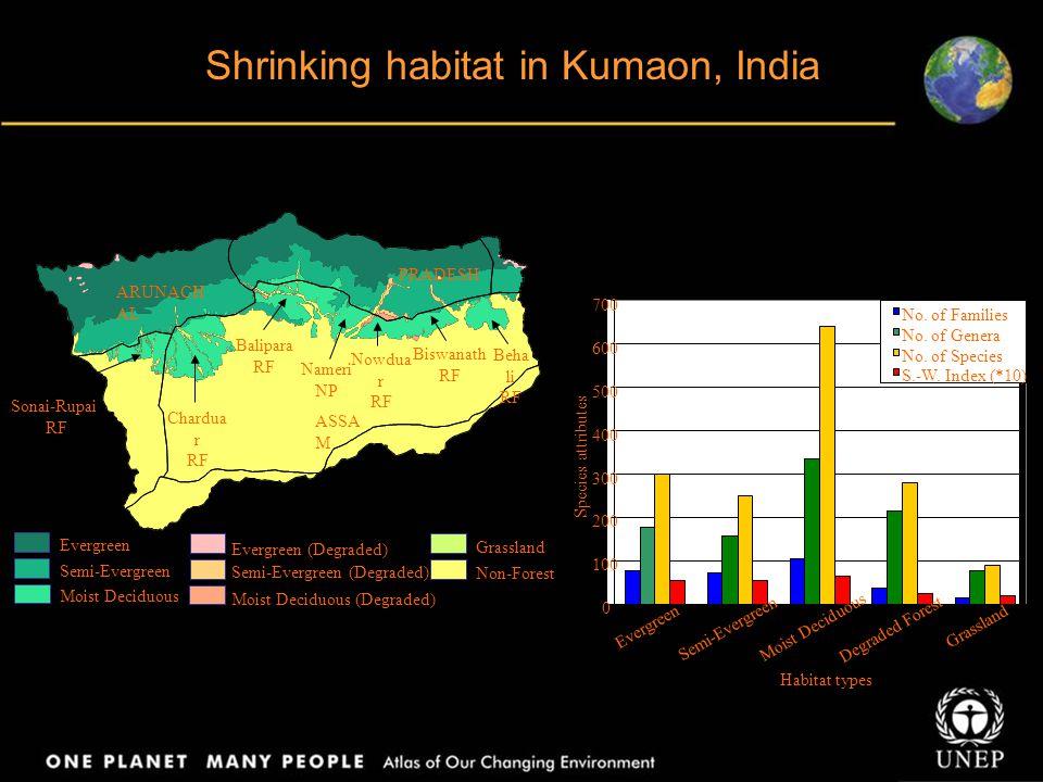 Shrinking habitat in Kumaon, India Moist Deciduous Moist Deciduous (Degraded) Evergreen Semi-Evergreen Evergreen (Degraded) Semi-Evergreen (Degraded)
