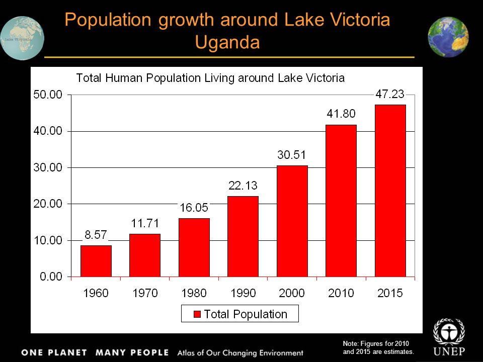 Population growth around Lake Victoria Uganda Note: Figures for 2010 and 2015 are estimates.