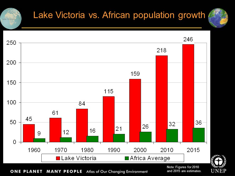 Lake Victoria vs. African population growth Note: Figures for 2010 and 2015 are estimates.
