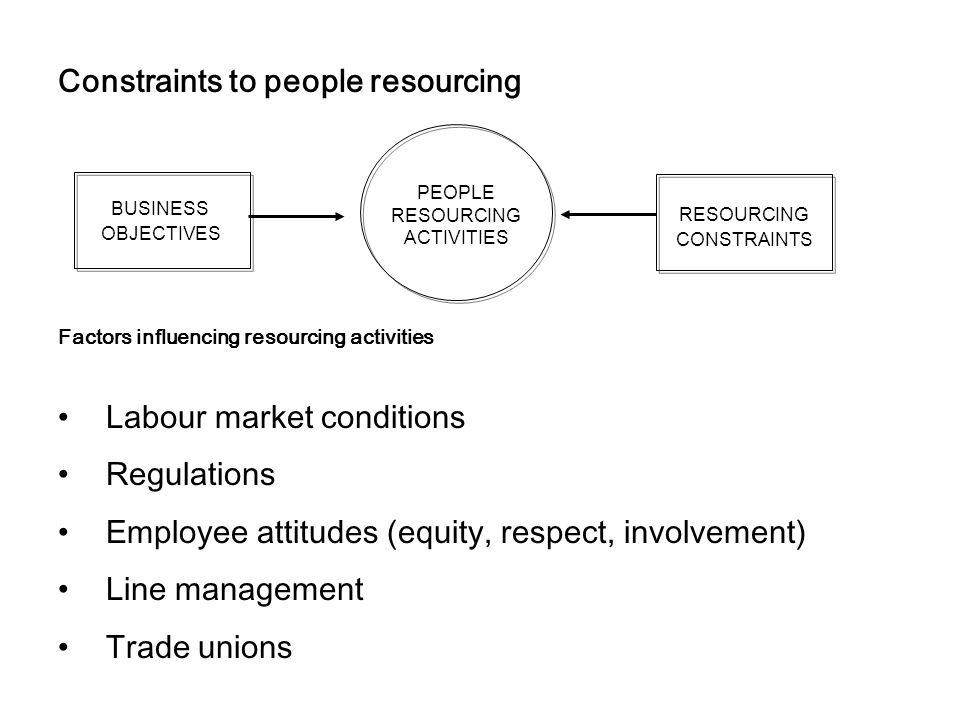 Constraints to people resourcing Factors influencing resourcing activities Labour market conditions Regulations Employee attitudes (equity, respect, i