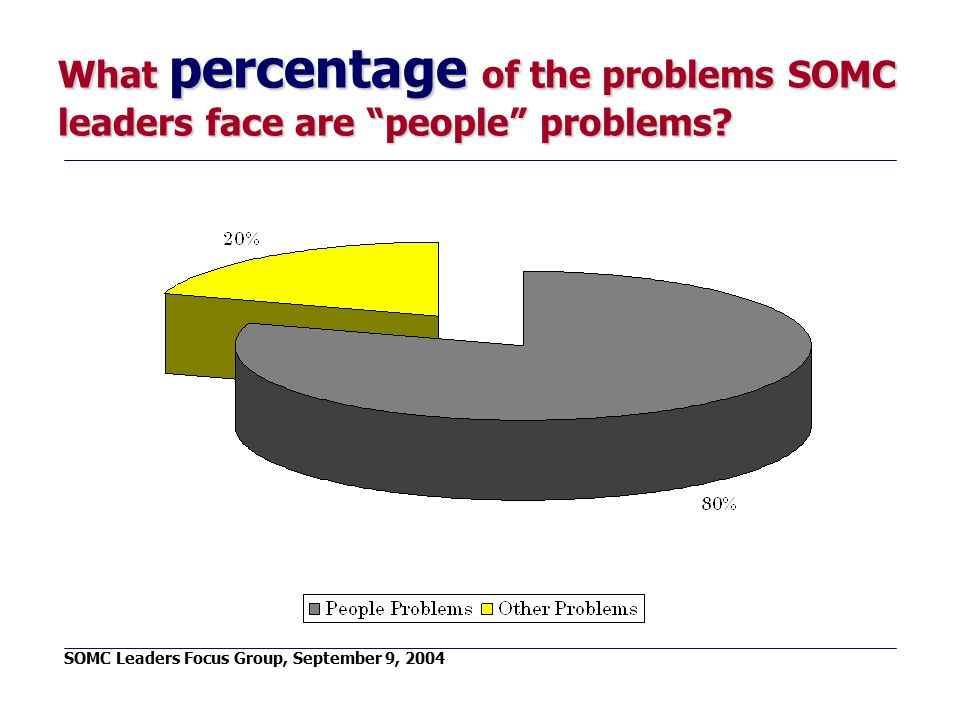 """What percentage of the problems SOMC leaders face are """"people"""" problems? SOMC Leaders Focus Group, September 9, 2004"""