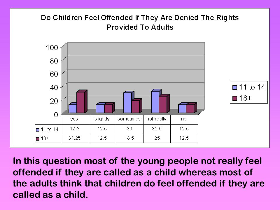 In this question most of the young people not really feel offended if they are called as a child whereas most of the adults think that children do feel offended if they are called as a child.