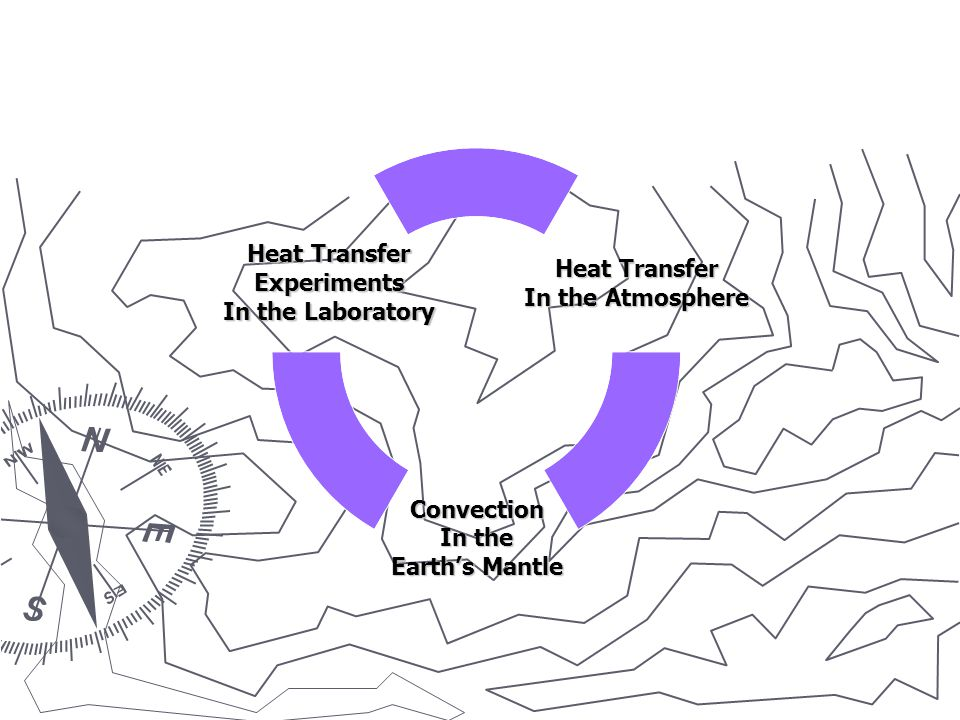 Convection In the Earth's Mantle Heat Transfer Experiments In the Laboratory Heat Transfer In the Atmosphere