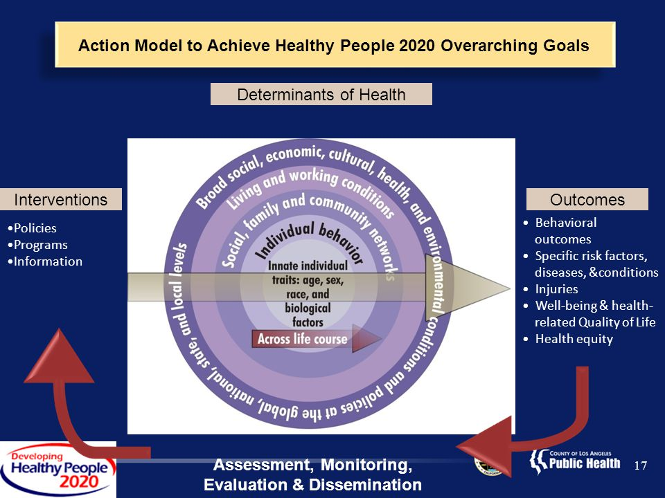 17 Action Model to Achieve Healthy People 2020 Overarching Goals Behavioral outcomes Specific risk factors, diseases, &conditions Injuries Well-being & health- related Quality of Life Health equity Policies Programs Information Assessment, Monitoring, Evaluation & Dissemination Interventions Determinants of Health Outcomes