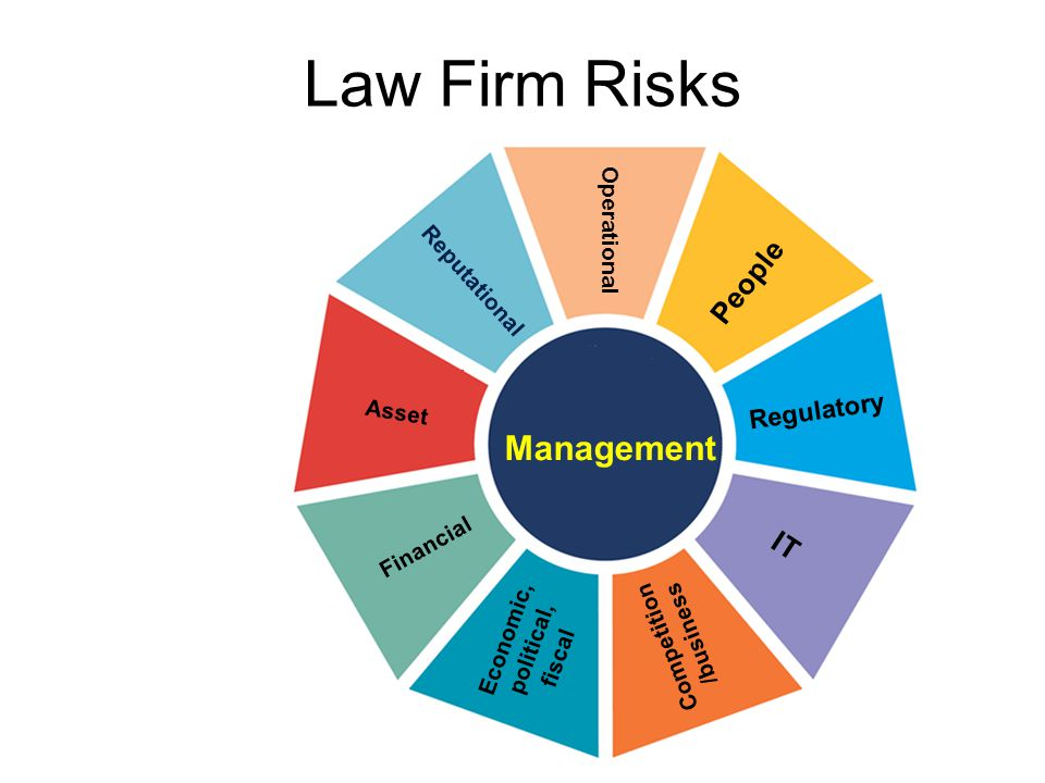 Law Firm Risks People Operational Regulatory IT Competition /business Economic, political, fiscal Financial Asset Reputational Management