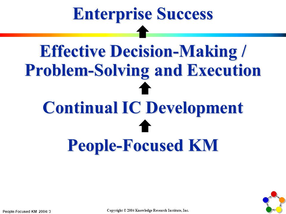 People-Focused KM 2004/ 4 Copyright © 2004 Knowledge Research Institute, Inc.