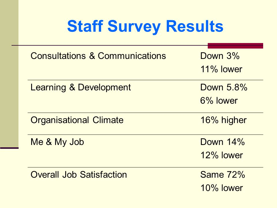 Staff Survey Results Consultations & CommunicationsDown 3% 11% lower Learning & DevelopmentDown 5.8% 6% lower Organisational Climate16% higher Me & My JobDown 14% 12% lower Overall Job SatisfactionSame 72% 10% lower