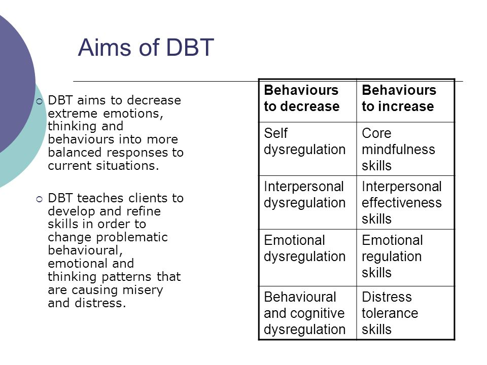 Aims of DBT  DBT aims to decrease extreme emotions, thinking and behaviours into more balanced responses to current situations.  DBT teaches clients