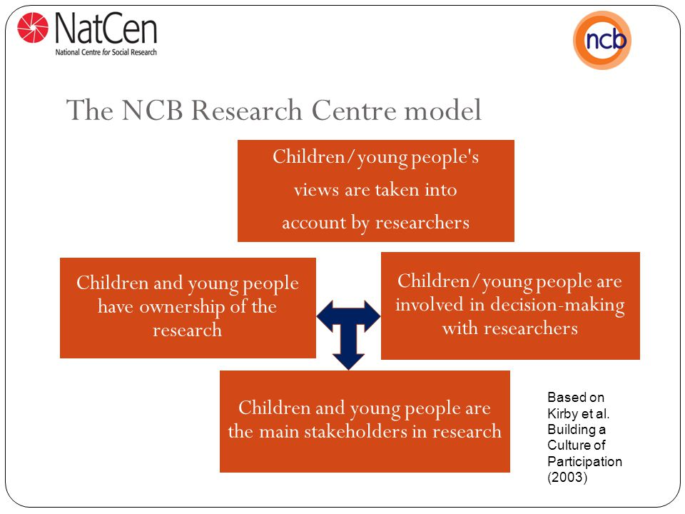 The NCB Research Centre model Children/young people s views are taken into account by researchers Children/young people are involved in decision-making with researchers Children and young people have ownership of the research Children and young people are the main stakeholders in research Based on Kirby et al.