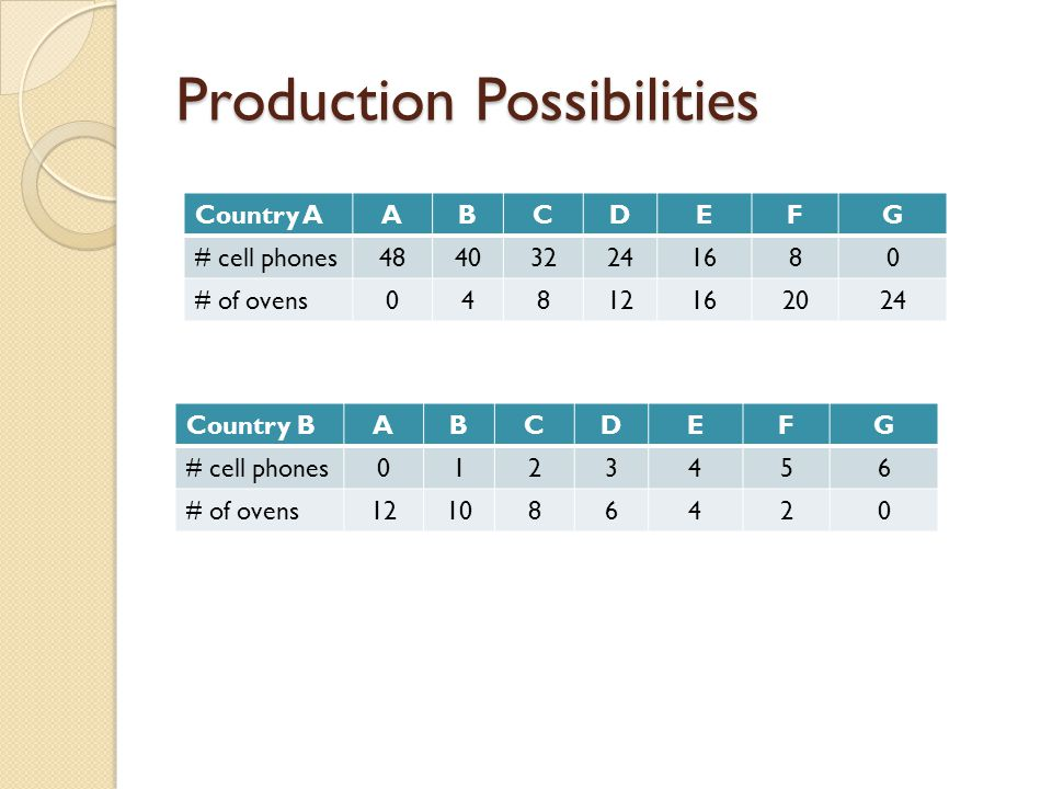 Production Possibilities Country AABCDEFG # cell phones484032241680 # of ovens04812162024 Country BABCDEFG # cell phones0123456 # of ovens121086420