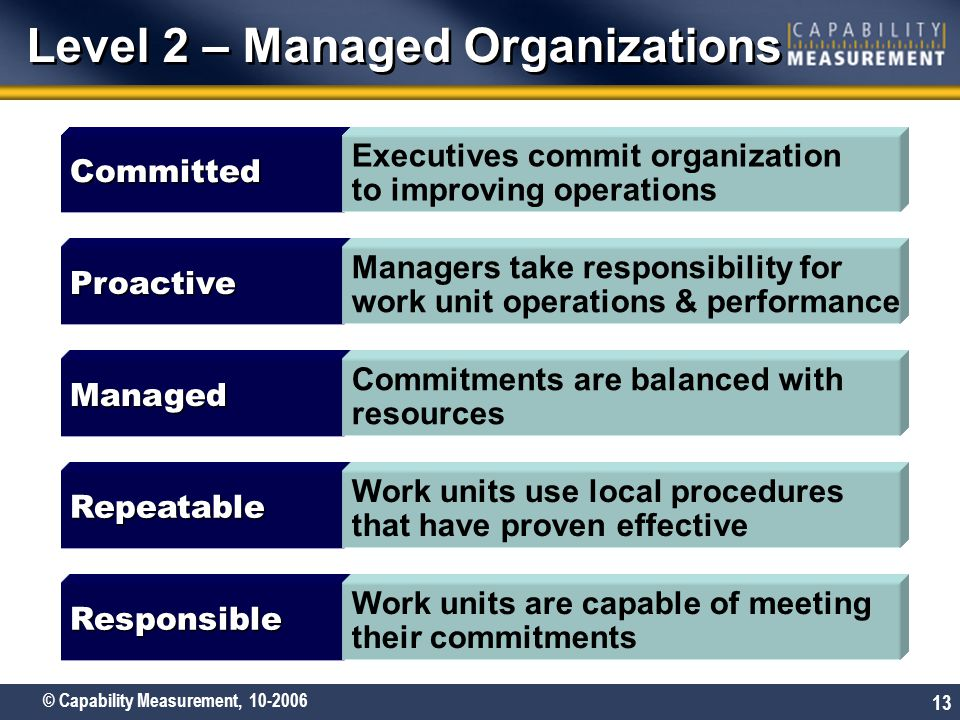 © Capability Measurement, 10-2006 13 Level 2 – Managed Organizations Repeatable Work units use local procedures that have proven effective Committed E