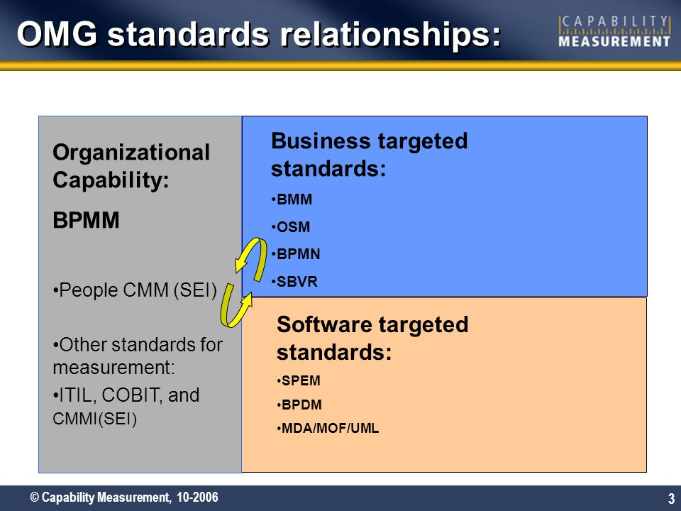 © Capability Measurement, 10-2006 3 OMG standards relationships: Organizational Capability: BPMM People CMM (SEI) Other standards for measurement: ITI