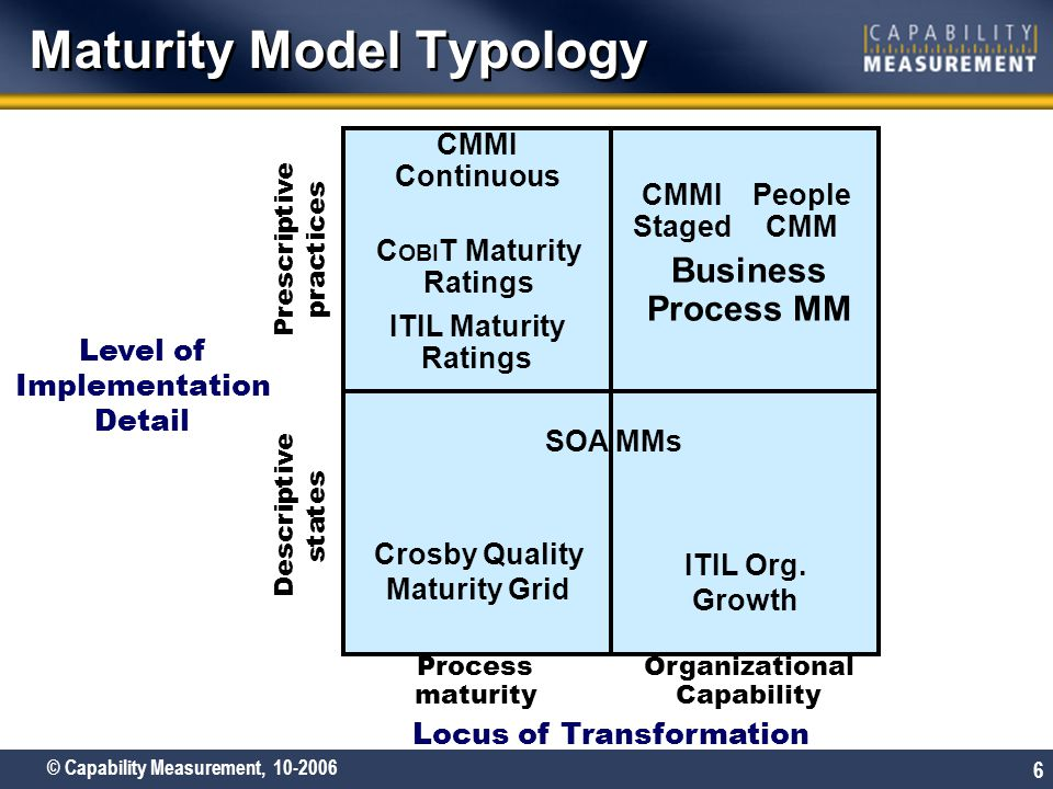 © Capability Measurement, 10-2006 6 Maturity Model Typology Organizational Capability Process maturity Descriptive states Prescriptive practices Locus