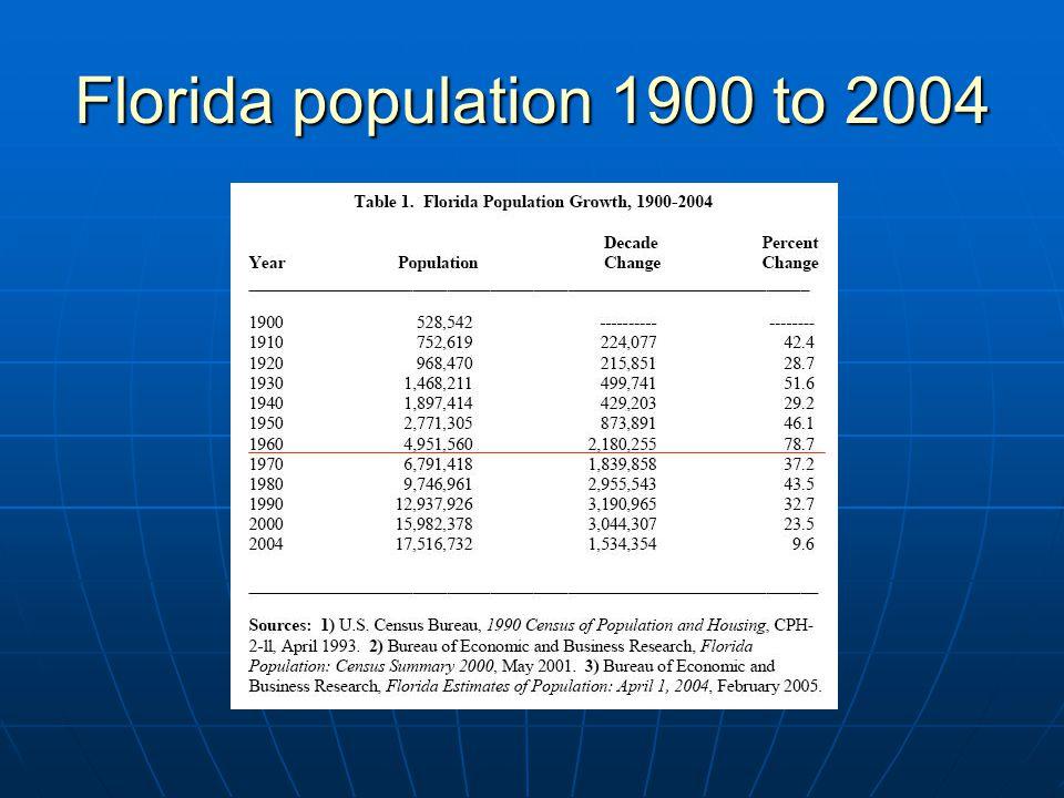 Florida population 1900 to 2004