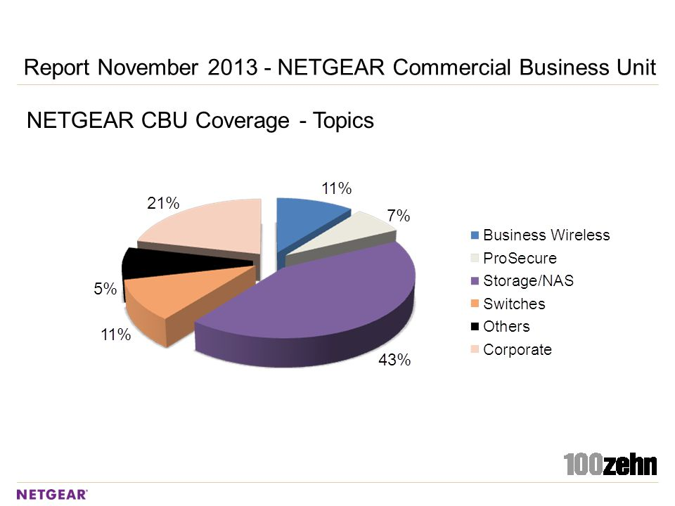 Report November 2013 - NETGEAR Commercial Business Unit NETGEAR CBU Coverage - Topics
