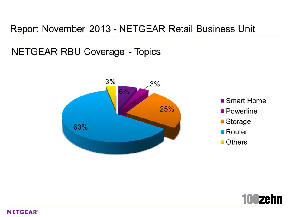 NETGEAR RBU Coverage - Topics Report November 2013 - NETGEAR Retail Business Unit