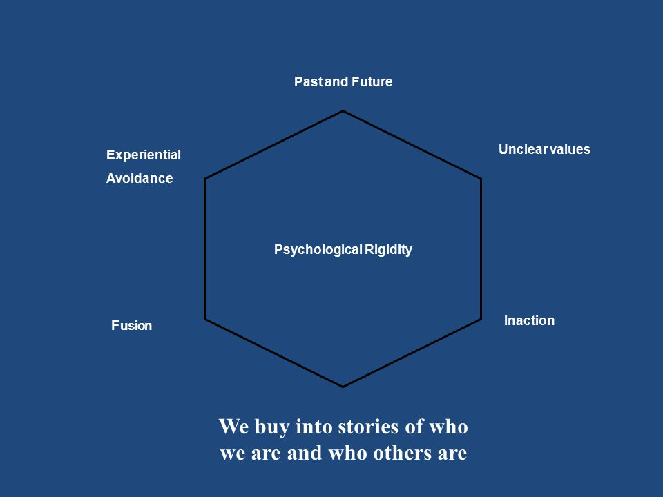 Fusion We buy into stories of who we are and who others are Inaction Unclear values Psychological Rigidity Experiential Avoidance Past and Future