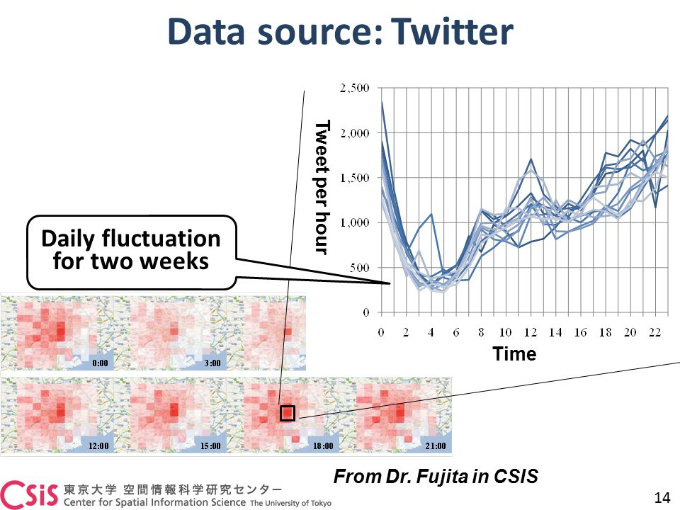 Data source: Twitter 14 From Dr. Fujita in CSIS Time Tweet per hour Daily fluctuation for two weeks