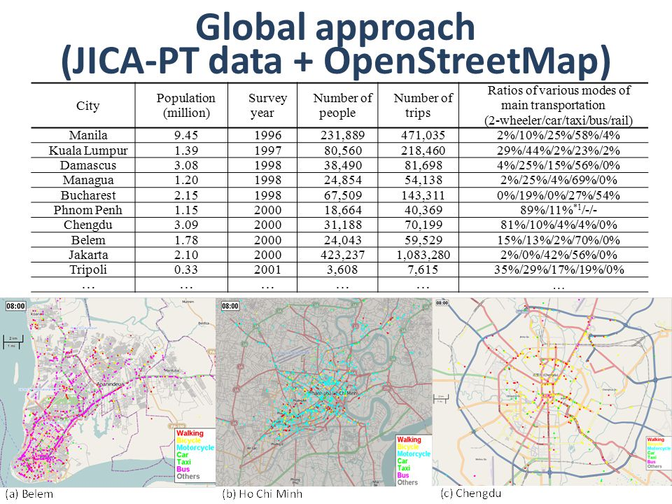 Global approach (JICA-PT data + OpenStreetMap) 19 City Population (million) Survey year Number of people Number of trips Ratios of various modes of main transportation (2-wheeler/car/taxi/bus/rail) Manila9.451996231,889471,0352%/10%/25%/58%/4% Kuala Lumpur1.39199780,560218,46029%/44%/2%/23%/2% Damascus3.08199838,49081,6984%/25%/15%/56%/0% Managua1.20199824,85454,1382%/25%/4%/69%/0% Bucharest2.15199867,509143,3110%/19%/0%/27%/54% Phnom Penh1.15200018,66440,36989%/11% *1 /-/- Chengdu3.09200031,18870,19981%/10%/4%/4%/0% Belem1.78200024,04359,52915%/13%/2%/70%/0% Jakarta2.102000423,2371,083,2802%/0%/42%/56%/0% Tripoli0.3320013,6087,61535%/29%/17%/19%/0% …………… …