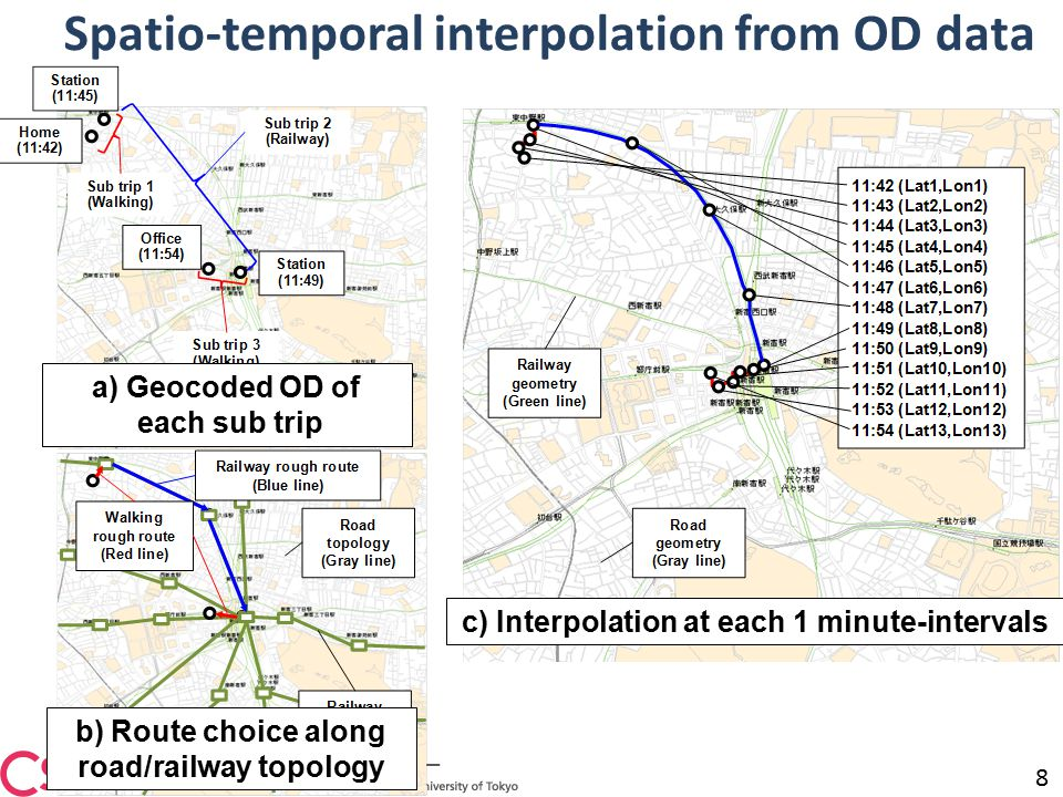 Spatio-temporal interpolation from OD data XXXX 8 a) Geocoded OD of each sub trip b) Route choice along road/railway topology c) Interpolation at each 1 minute-intervals