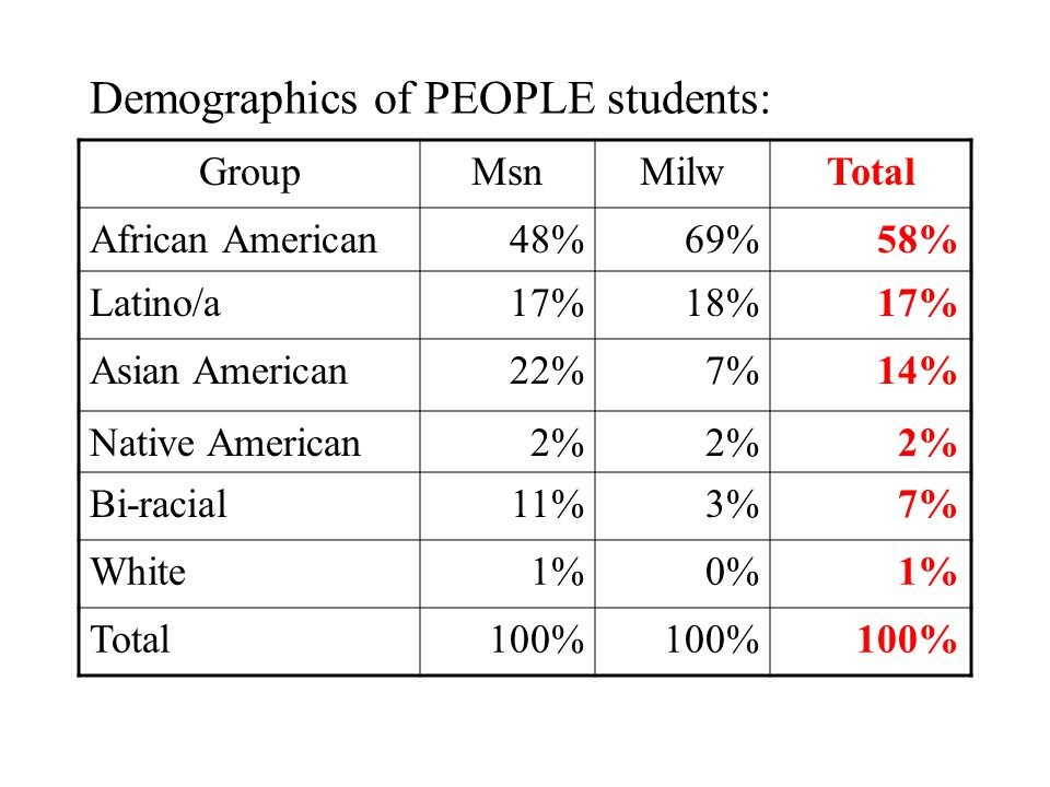 Demographics of PEOPLE students: GroupMsnMilwTotal African American48%69%58% Latino/a17%18%17% Asian American22%7%14% Native American2% Bi-racial11%3%7% White1%0%1% Total100%