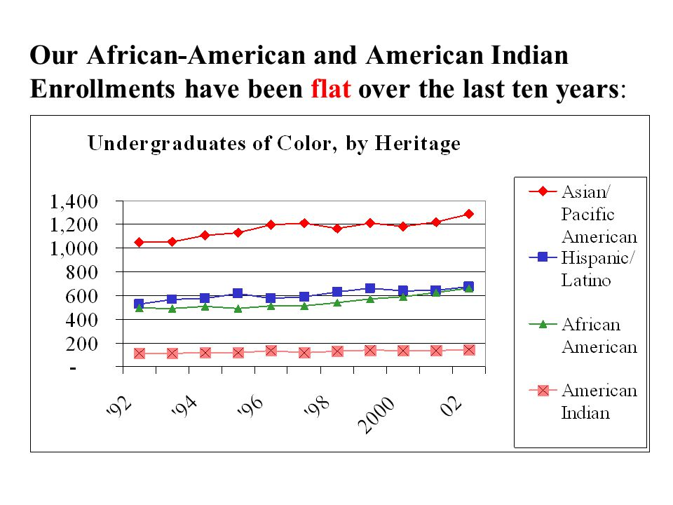 Our African-American and American Indian Enrollments have been flat over the last ten years: