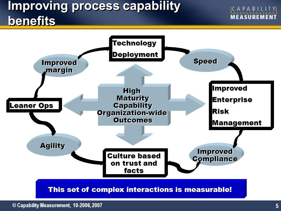 © Capability Measurement, 10-2006, 2007 5 Improving process capability benefits HighMaturityCapabilityOrganization-wideOutcomes TechnologyDeployment ImprovedEnterpriseRiskManagement Leaner Ops Culture based on trust and facts Speed ImprovedCompliance Agility Improvedmargin This set of complex interactions is measurable!
