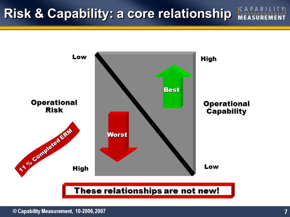 © Capability Measurement, 10-2006, 2007 7 Risk & Capability: a core relationship Operational Risk Operational Capability High High Low Low Worst Best These relationships are not new.
