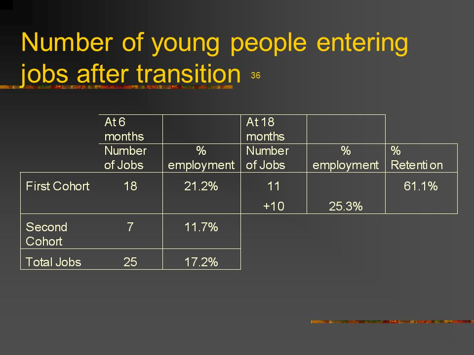Number of young people entering jobs after transition 36