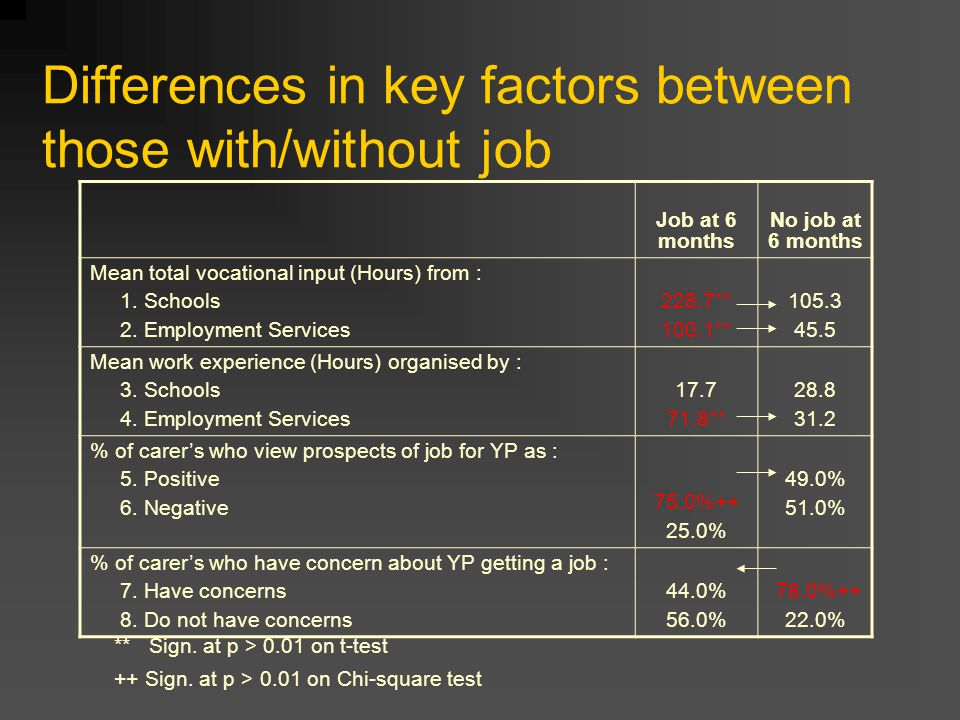Differences in key factors between those with/without job Job at 6 months No job at 6 months Mean total vocational input (Hours) from : 1.