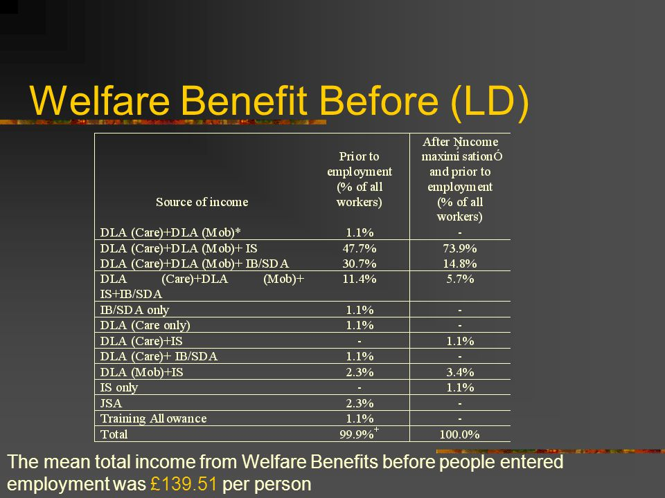 Welfare Benefit Before (LD) The mean total income from Welfare Benefits before people entered employment was £139.51 per person