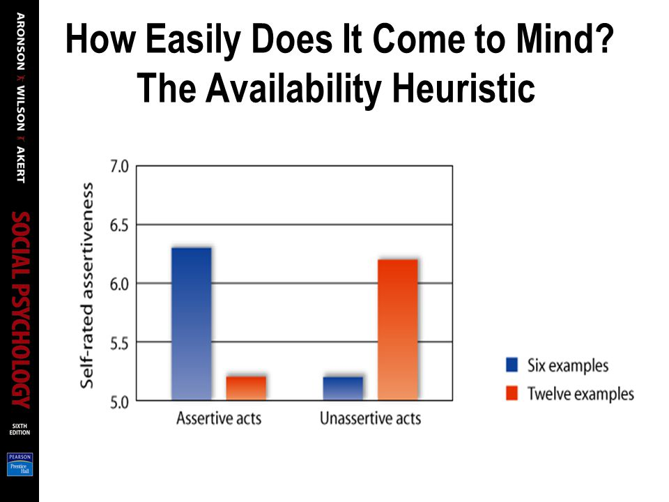 How Easily Does It Come to Mind? The Availability Heuristic