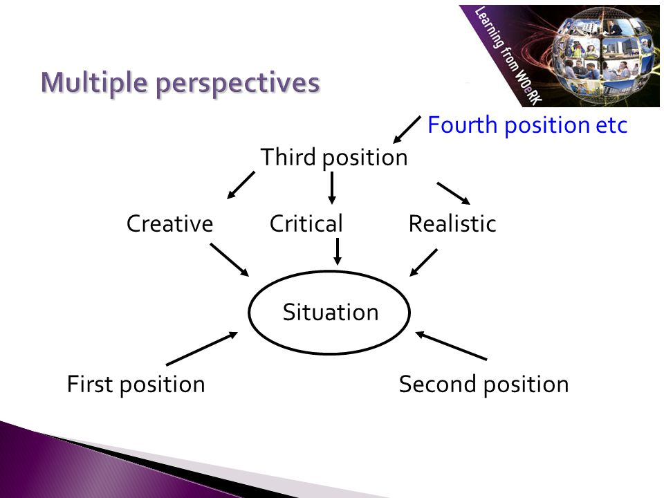 Multiple perspectives Situation First positionSecond position Third position Creative Critical Realistic Fourth position etc