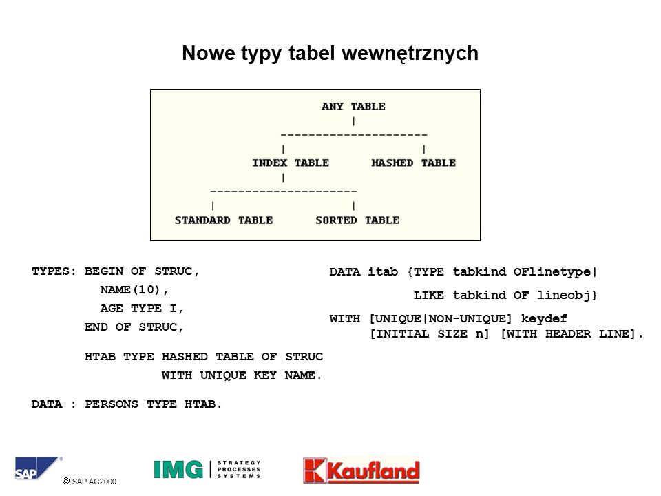  SAP AG2000 Nowe typy tabel wewnętrznych DATA itab {TYPE tabkind OFlinetype| LIKE tabkind OF lineobj} WITH [UNIQUE|NON-UNIQUE] keydef [INITIAL SIZE n] [WITH HEADER LINE].
