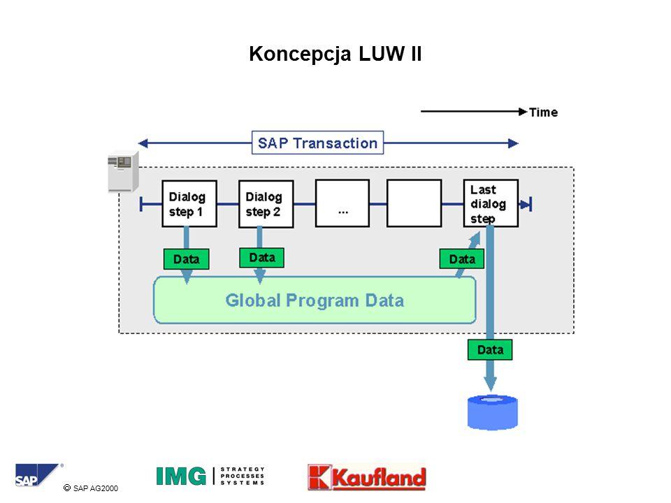  SAP AG2000 Koncepcja LUW II
